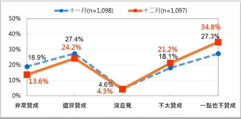 關於「同性婚姻民法化」從11月到12月的民意反應轉變,反同勢力超越挺同。(台灣民意基金會).JPG
