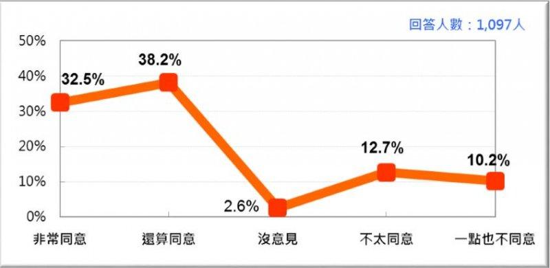 對於「同性婚姻合法化」的立法時機,有七成以上民眾認為可以再緩緩(台灣民意基金會)