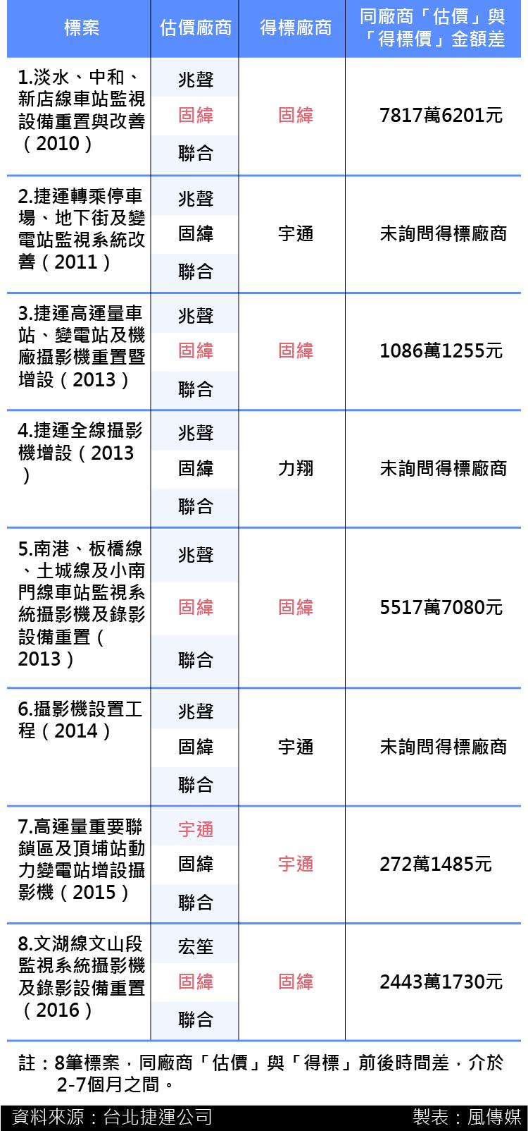20161223-SMG0035-2010-2016台北捷運公司監視器汰換承攬廠商比率-01.png