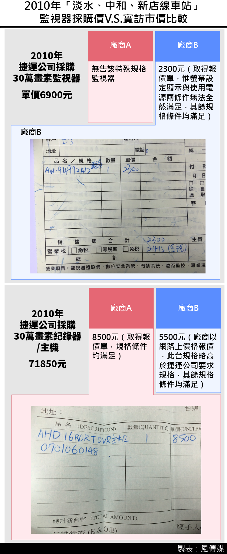20161223-SMG0035-2016年「文湖線文山段」監視器採購價V.S.實訪市價比較-01.png