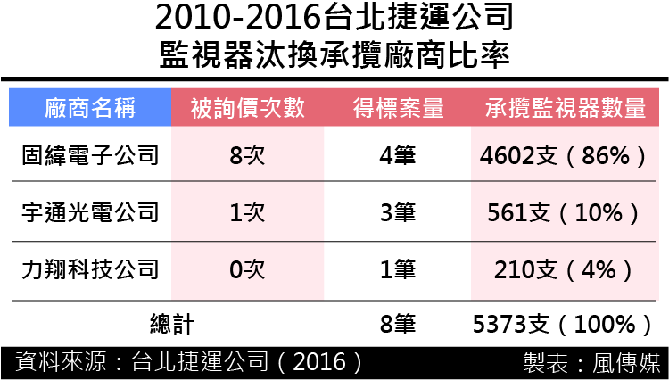 20161223-SMG0035-監視器報價與得標價差千萬! 北捷頻找特定「高報價」廠商「詢價」-01.png