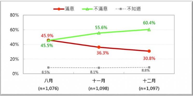 8、11、12月民眾對經濟狀況表現的評價,滿意度持續下降,不滿意度上升(台灣民意基金會)