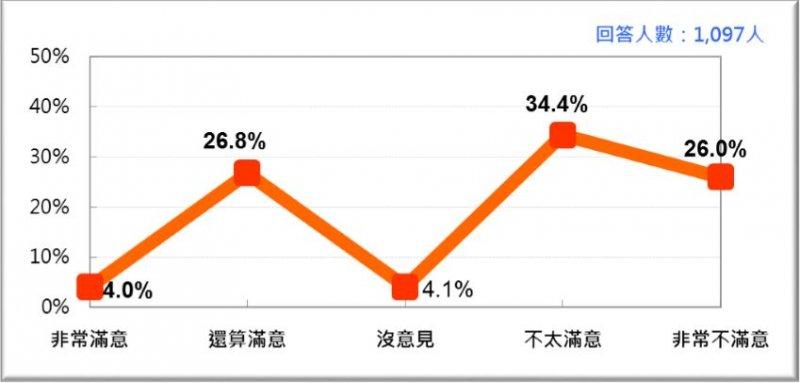 12月的「拚經濟」民調顯示有四成八的民眾不滿意。(台灣民意基金會)