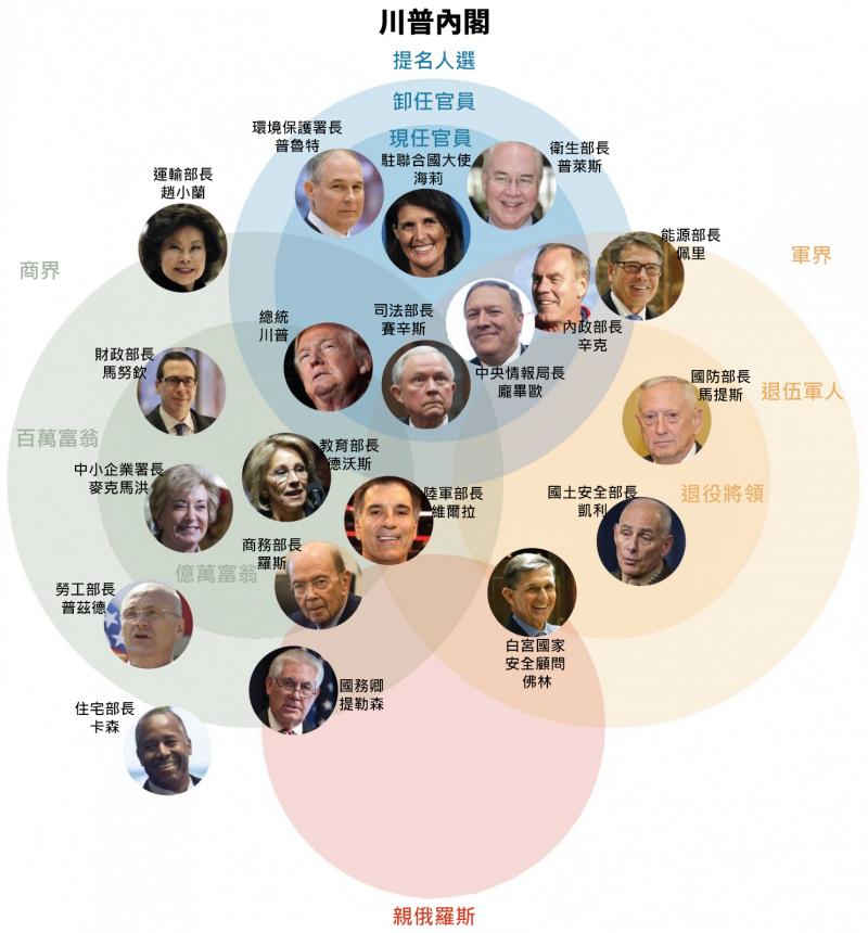 川普內閣中的4大要職都由白人男性出任,且都具爭議性(風傳媒製圖)