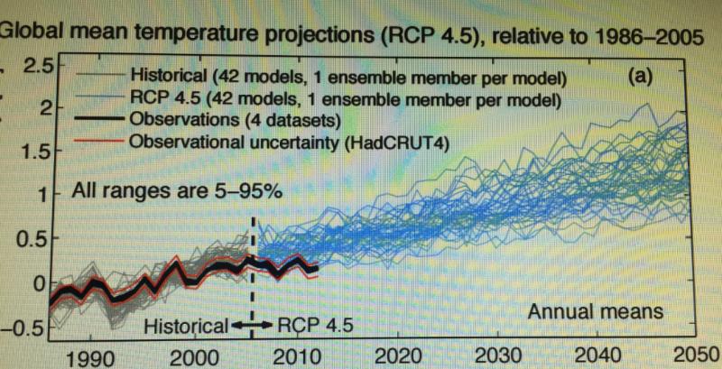 AR5圖11.9(P.981)。圖中黑色粗線為大氣溫度實測值,淺藍色為42個電腦模擬的大氣溫度。(陳立誠提供)