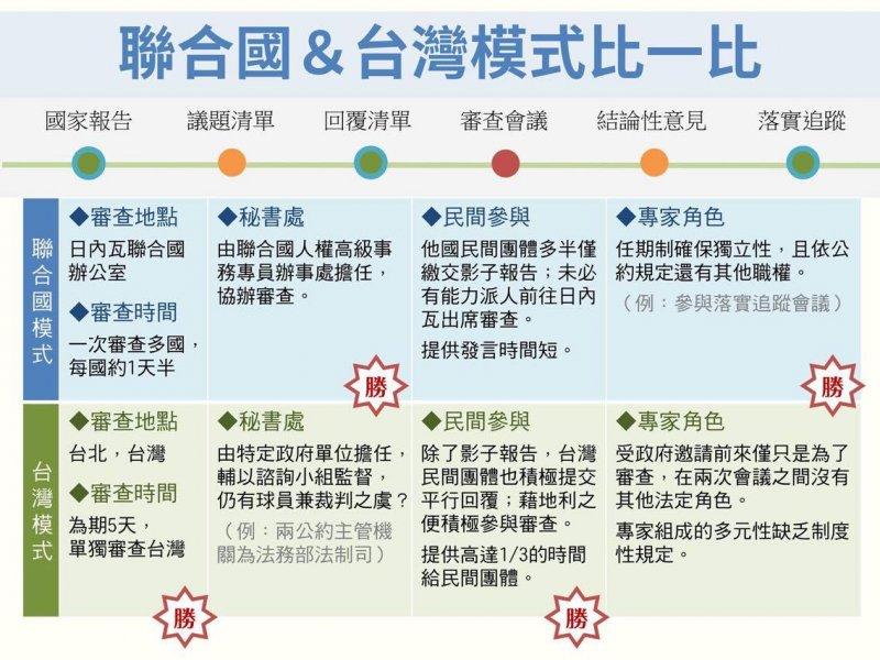 台灣簽署並批准聯合國《兩公約》卻不被聯合國承認,人權公約施行監督聯盟自創「在地審查」,讓國際NGO感到羨慕。(人權公約施行監督聯盟)
