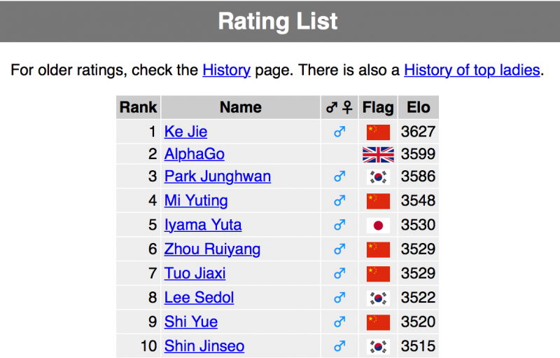 世界排名前十的高手,有誰能擊敗Master?亦或者Alpha Go就是Master?(截至2017年1月2日的世界圍棋排名)