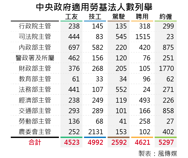 20160104-smg0035=中央政府適用勞基法人數