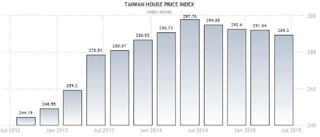 台灣房價的價格指數。2014年開始有下滑的趨勢了。(圖/文 呂紹煒)
