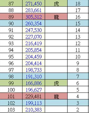 台灣的出生人口。(圖/文 呂紹煒)