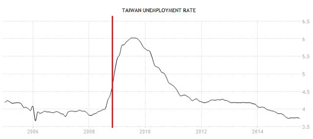 失業率。紅線表,中華民國政府發明了可以得諾貝爾獎的無薪假, 嚴重扭曲了目前就業市場的真實情況。(圖/文 呂紹煒)