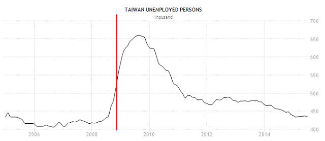 失業人口。紅線表,中華民國政府發明了可以得諾貝爾獎的無薪假, 嚴重扭曲了目前就業市場的真實情況。(圖/文 呂紹煒)