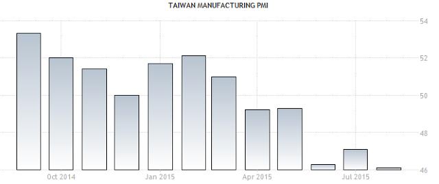 製造業PMI(採購經理人指數) 與 失業率。(圖/文 呂紹煒)