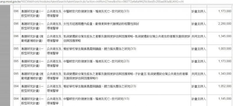 圖1:八人作(2008)與九人作(2009)耗資台幣 $3,491,000元。(圖/科技部網頁;/文 劉任昌)