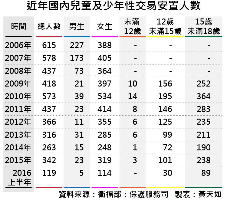 20170107-smg0035-近年國內兒童及少年性交易安置人數-01.png