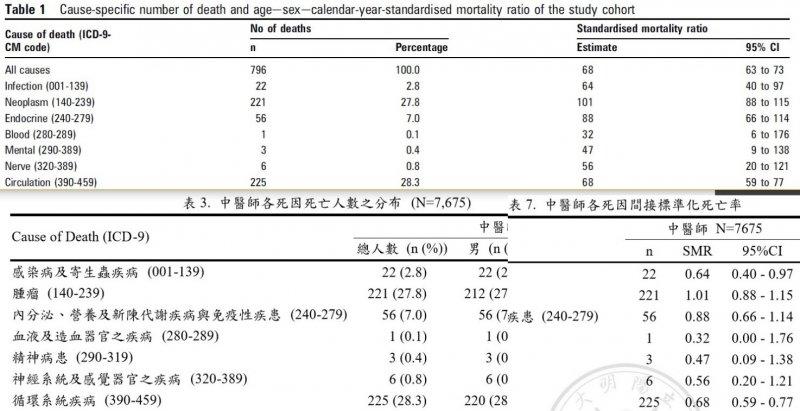 圖6:八人作(2010)的Table 1翻譯自劉同學(2009)碩士論文的表3(p.78)與表7(p.82)。(作者提供)