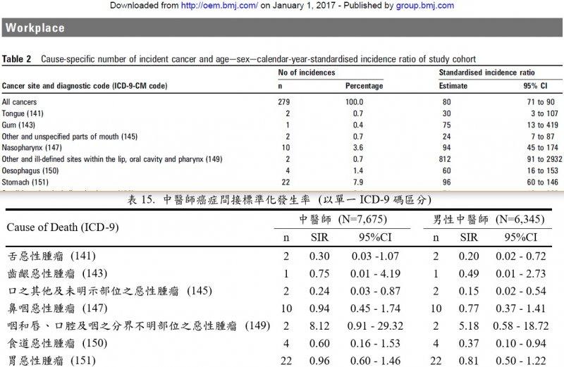 圖7:八人作(2010)的Table 2翻譯自劉同學(2009)碩士論文的表159 (p.90)。(作者提供)