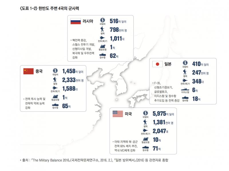 南韓2016國防白皮書中對日本、美國、中國、北韓等鄰國的軍費支出與軍力比較。