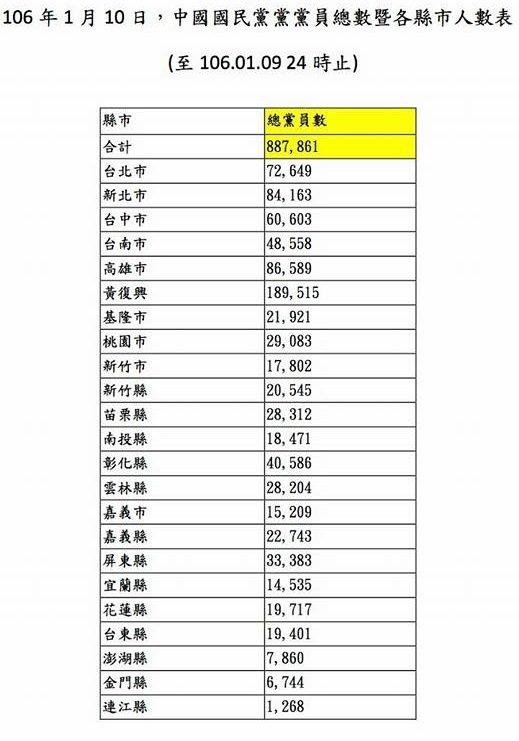 20170111-SMG0045-006-葉匡時臉書貼出國民黨黨員人數。(取自葉匡時臉書)
