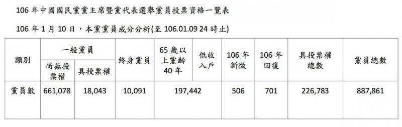 20170111-SMG0045-007-葉匡時臉書貼出有黨主席投票權黨員人數。(取自葉匡時臉書)