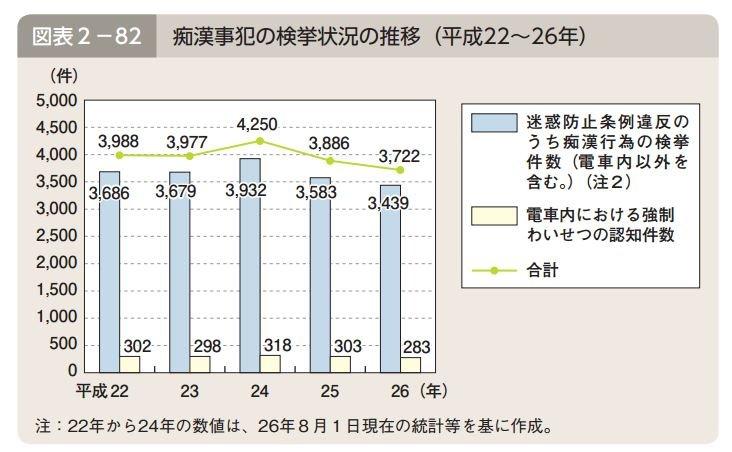 日本警察廳最新版白皮書統計出的近年痴漢案件情況。(翻攝日本警察廳)