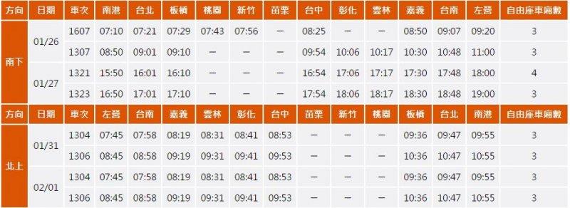 春節疏運期間加開的8班次列車,發車時段及停靠站(擷取自台灣高鐵)
