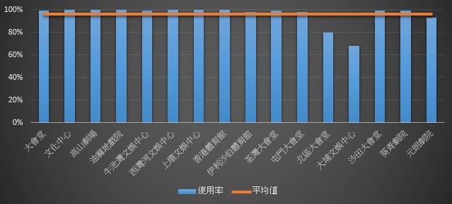 上年度全港可作表演的文化場地之使用率,明顯已接近飽和,平均值超過九成五。(取自香港康樂及文化事務署)