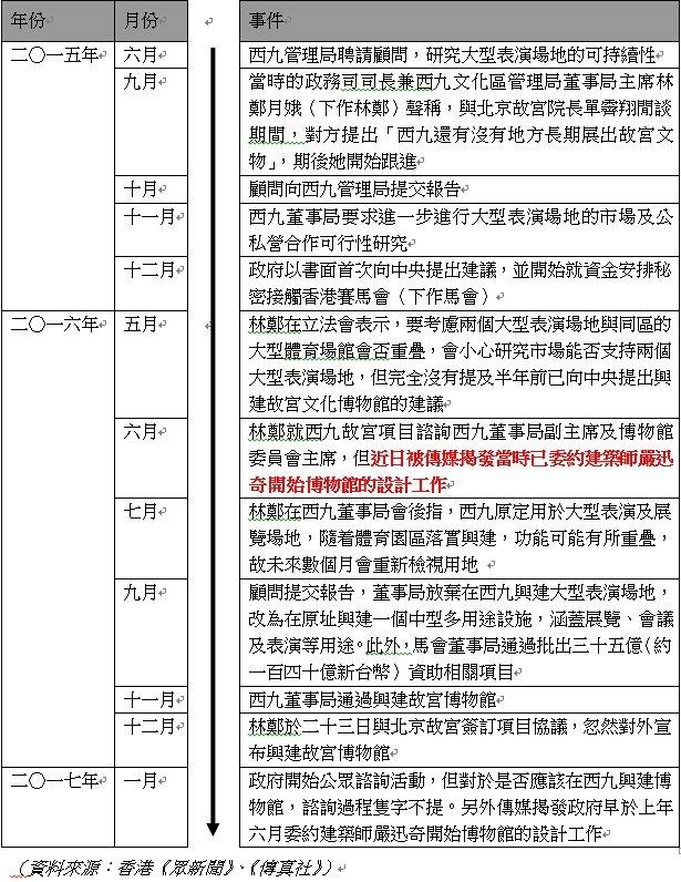 參照項目時間軸,會發現其荒謬。(取自香港眾新聞、傳真社)