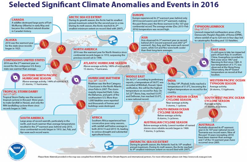 美國NOAA與NASA兩大科研機構發布的報告顯示,2016年是人類有氣溫統計以來最熱的一年(NOAA)