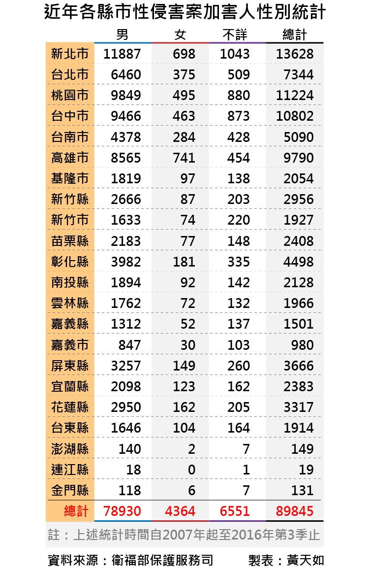20170120-smg0035-國內近年性侵害通報案件分析-01.png