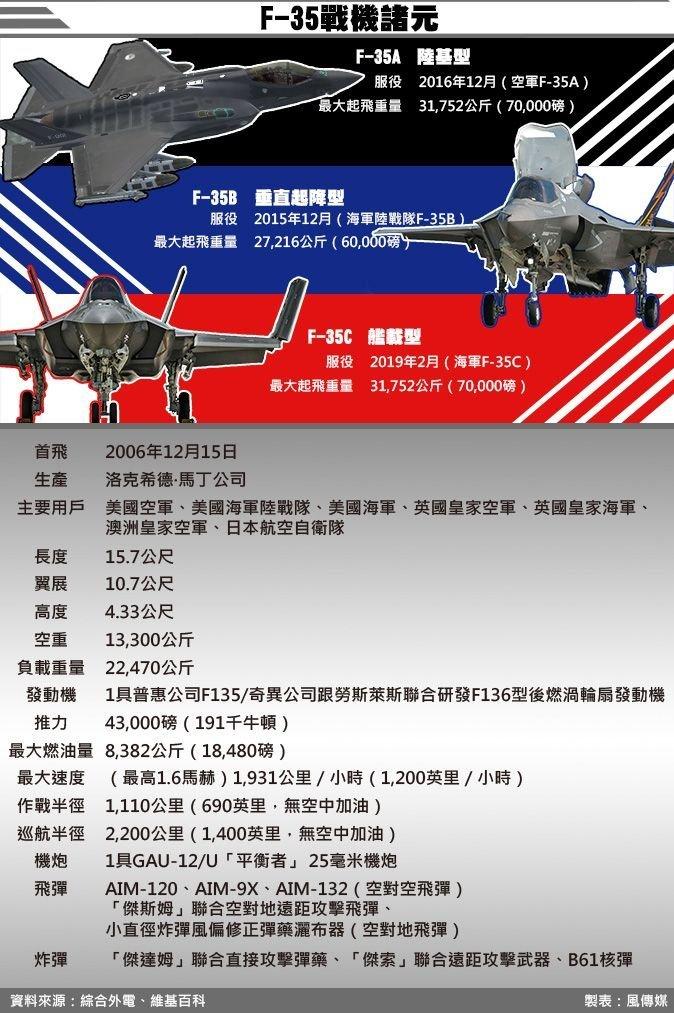 F-35諸元