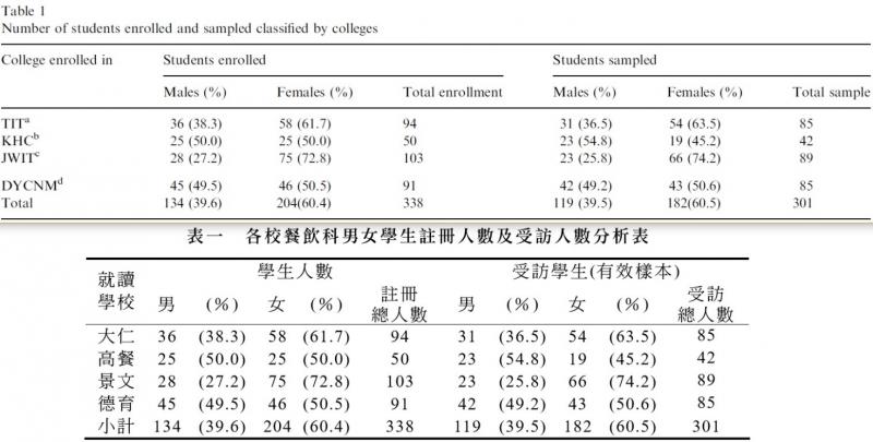 圖3: 單人作(2006, p.55)Table 1翻譯自雙人作(2003, p.224)「表一」。(劉任昌提供)
