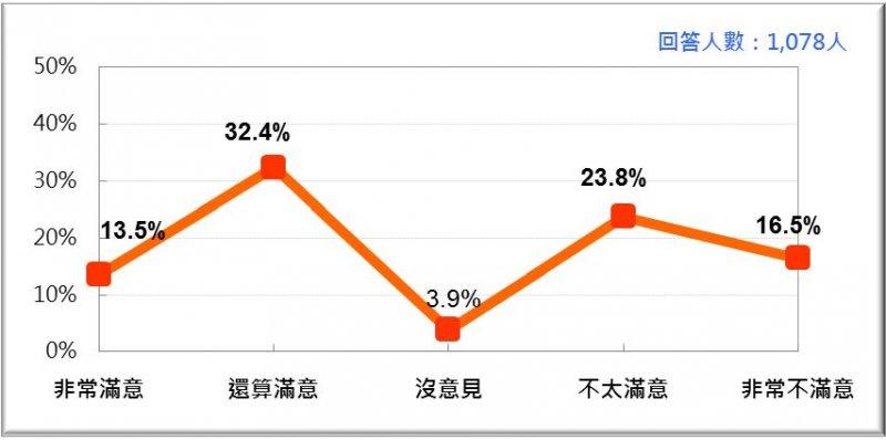 台灣人民對蔡政府「年金改革」推動工作的反應。(台灣民意基金會提供)
