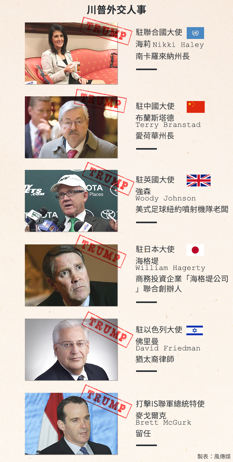 美國新總統川普目前提名的駐外大使名單(風傳媒製圖)