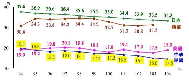 主要國家兩性平均薪資差距(擷取自勞動部)
