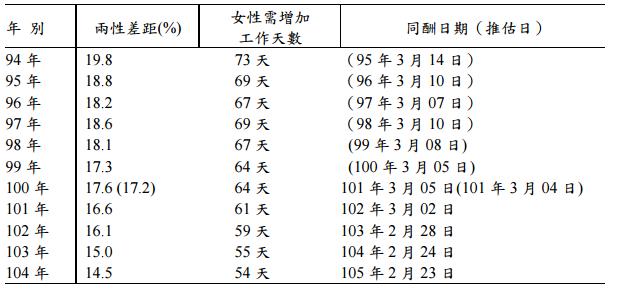 我國兩性薪資差距及同酬日(擷取自勞動部網站)