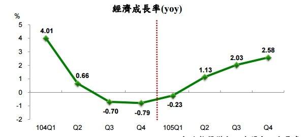 概估105年第4季經濟成長率為2.58%。(翻攝自行政院主計總處)