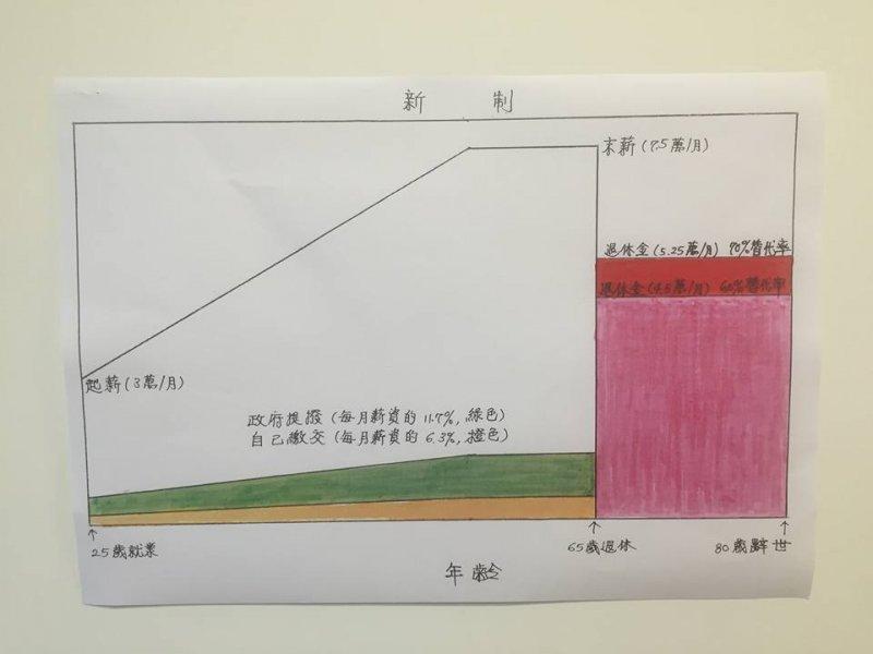 陳建仁日前才完成召開年金改革國是會議的任務,有3張手繪圖,受到網友肯定。(取自陳建仁臉書)