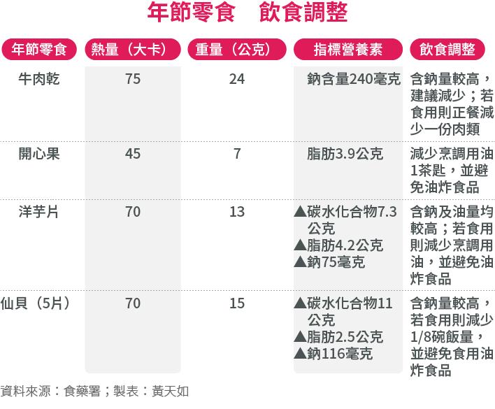 20170126-SMG0034-E01-年節零食飲食調整.png