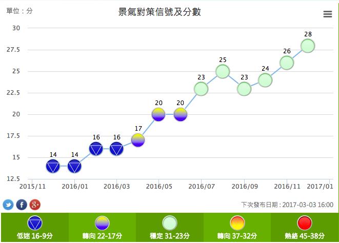 2017-01-26-國發會公布2016年12月景氣對策信號-國發會提供