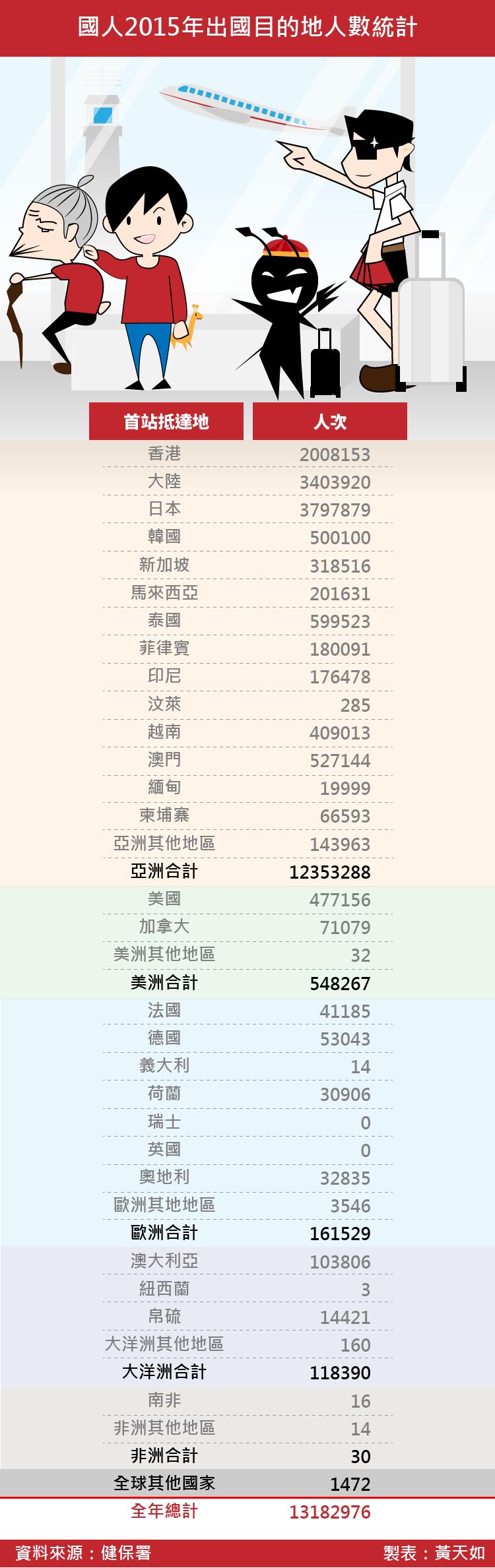 20170121-smg0035國人2015年出國目的地人數統計-01