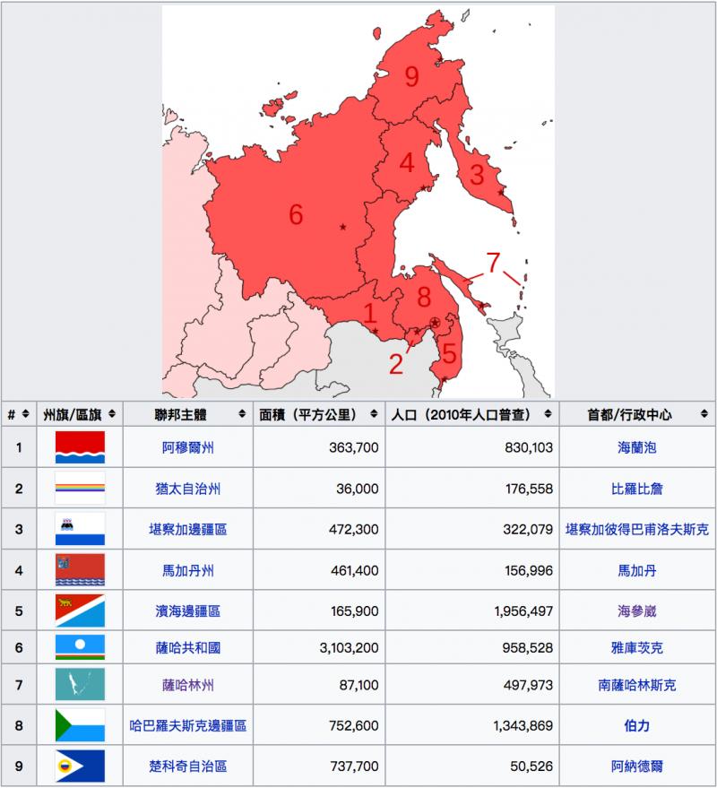 俄羅斯遠東聯邦管區的9個聯邦主體。(維基百科)