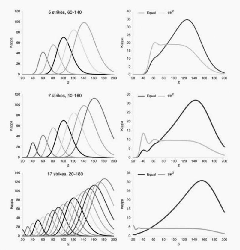如何製造期權組合逼近對數合約的利潤。(資料來源: The Volatility Smile,作者提供)