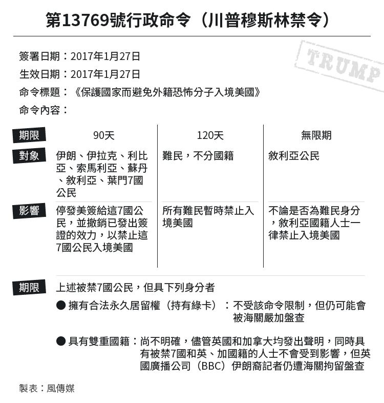 Infographic:川普穆斯林禁令(風傳媒製表)