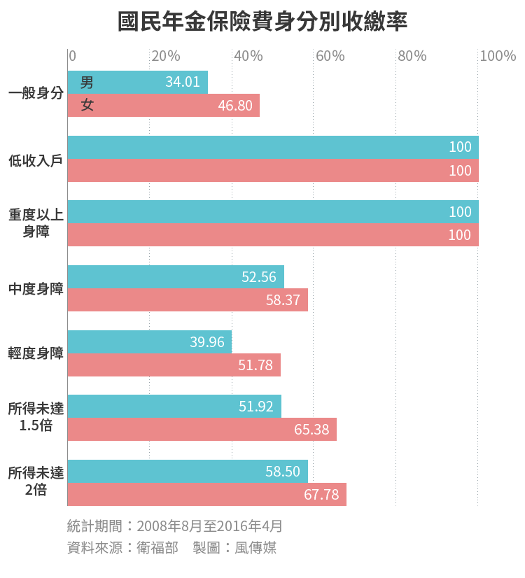 20170206-SMG0034-E01-國民年金保險費身分別收繳率,國保-01