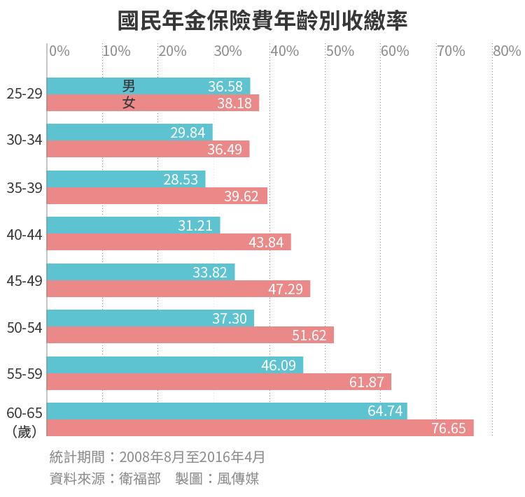 20170206-SMG0034-E02-國民年金保險費年齡別收繳率,國保-01