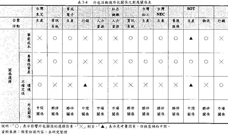 圖2: 國立DH大學陳同學(2003,p. 53)碩士論文「表3-4」截圖。(劉任昌提供)