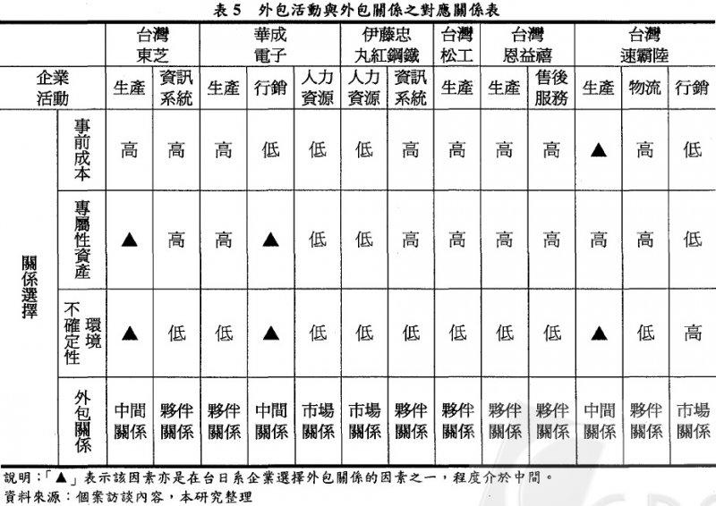 圖3: 國立DH大學Tsai等(2005,p. 127)「表5」截圖。(劉任昌提供)