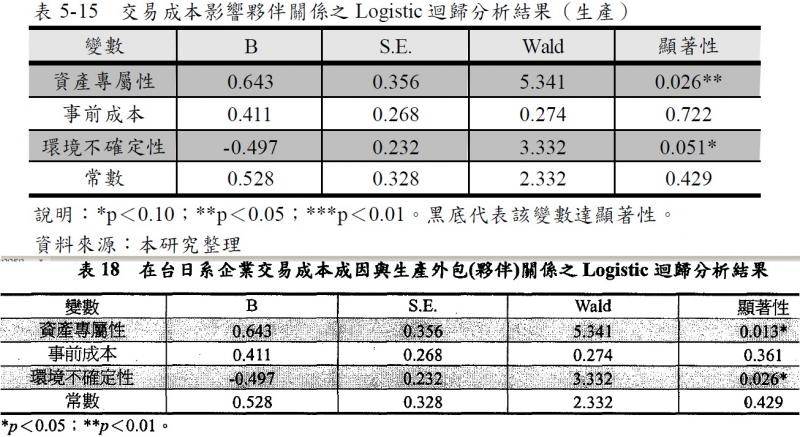 圖4: 陳同學(2005,p. 78)「5-15」截圖與Tsai等(2005,p. 135)「表18」截圖水平並排顯示。(劉任昌提供)