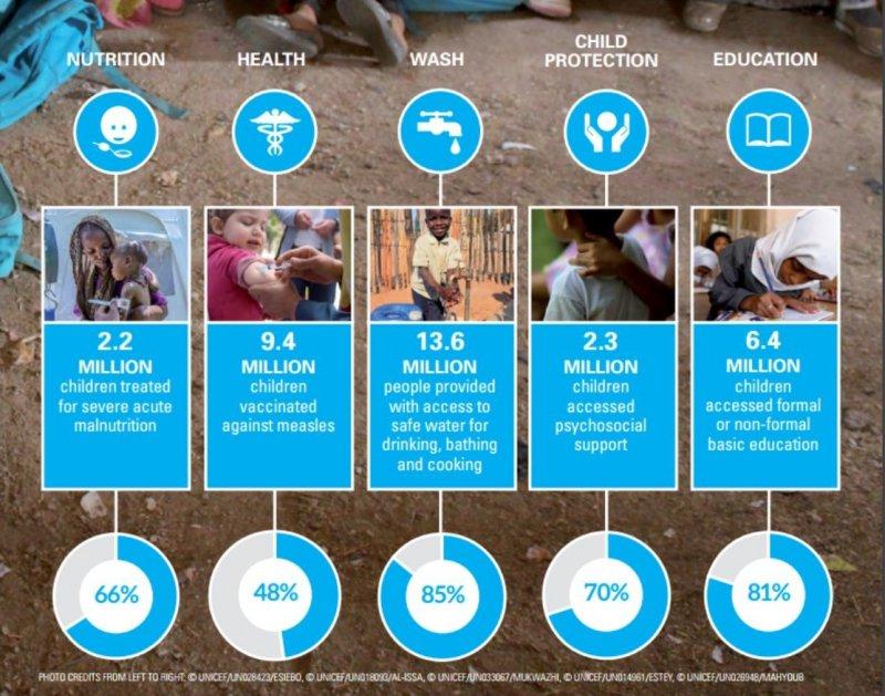 需要資助的難民兒童人數。(翻攝UNICEF年度報告)